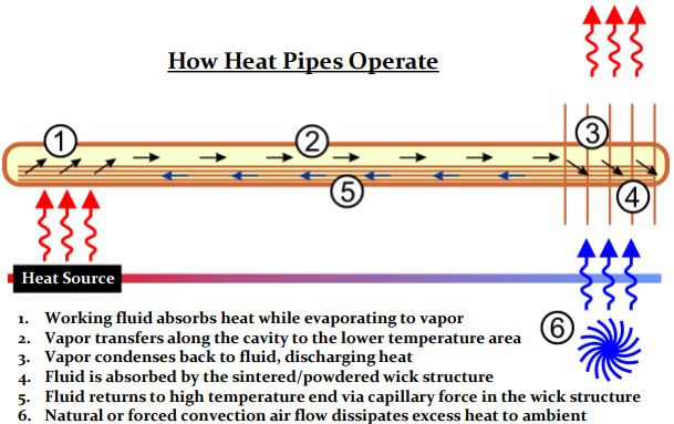 How heat pipes work